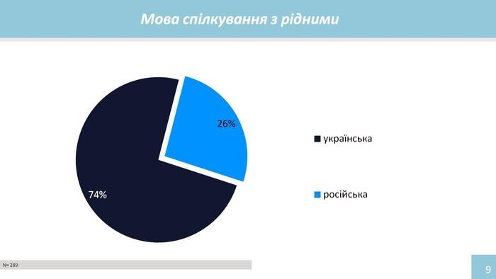 діаграма 3 фото